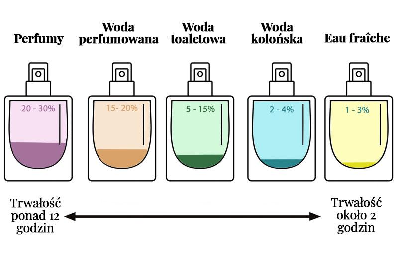 Stężenie perfum woda toaletowa